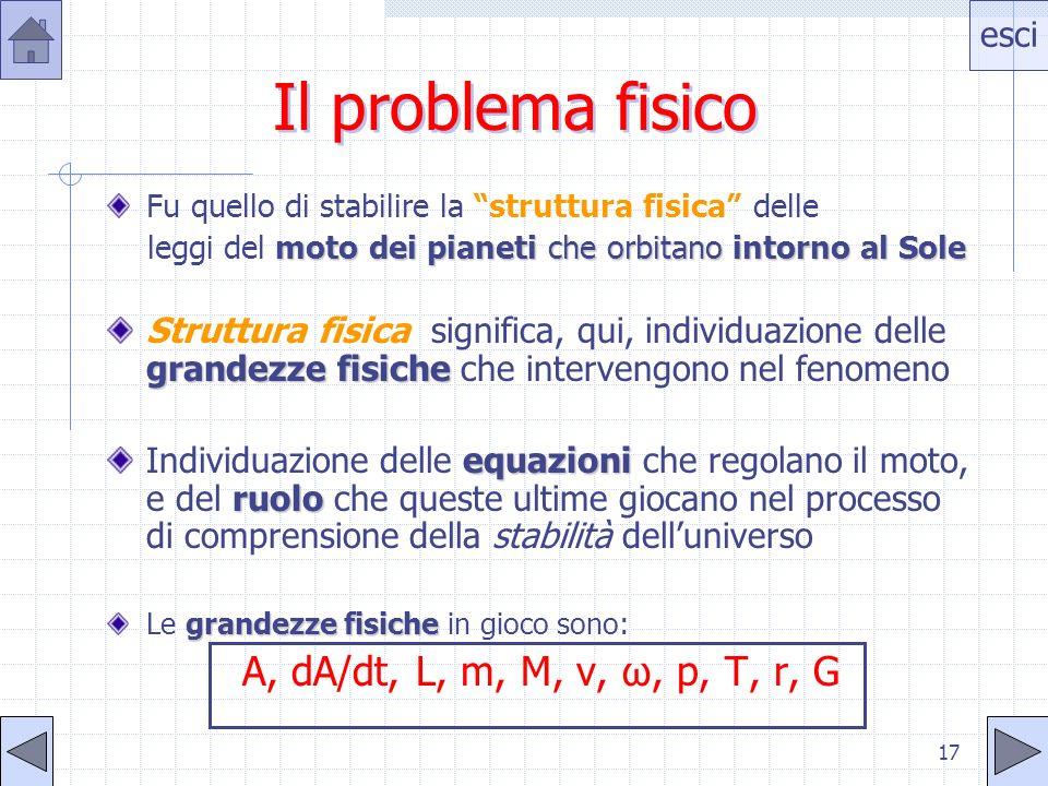 esci 16 Eccentricità Si definisce eccentricità dellellisse il rapporto e=c/a Essendo: b 2 =a 2 -c 2 cioè c 2 =a 2 -b 2 con 0<e<1