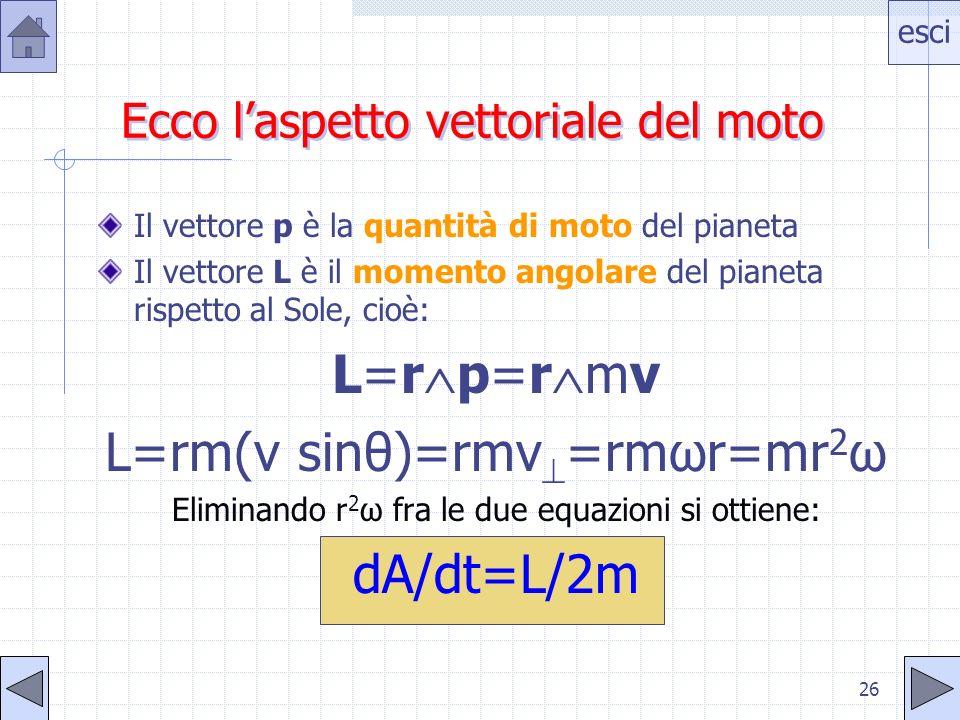 esci 25 La rapidità istantanea (velocità areolare) =dA/dt con la quale viene descritta larea è: =dA/dt=½r 2 d /dt=½r 2 dove è la velocità angolare del