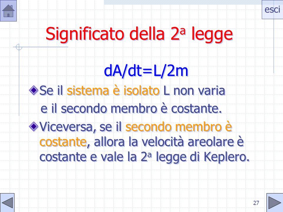 esci 26 Ecco laspetto vettoriale del moto Il vettore p è la quantità di moto del pianeta Il vettore L è il momento angolare del pianeta rispetto al So
