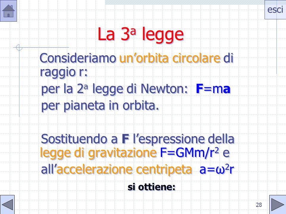 esci 27 Significato della 2 a legge dA/dt=L/2m Se il sistema è isolato L non varia e il secondo membro è costante. Viceversa, se il secondo membro è c