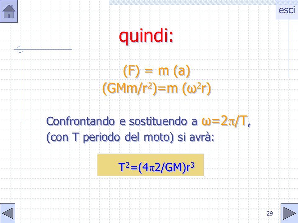 esci 28 La 3 a legge Consideriamo unorbita circolare di raggio r: per la 2 a legge di Newton: F=ma per pianeta in orbita. Sostituendo a F lespressione