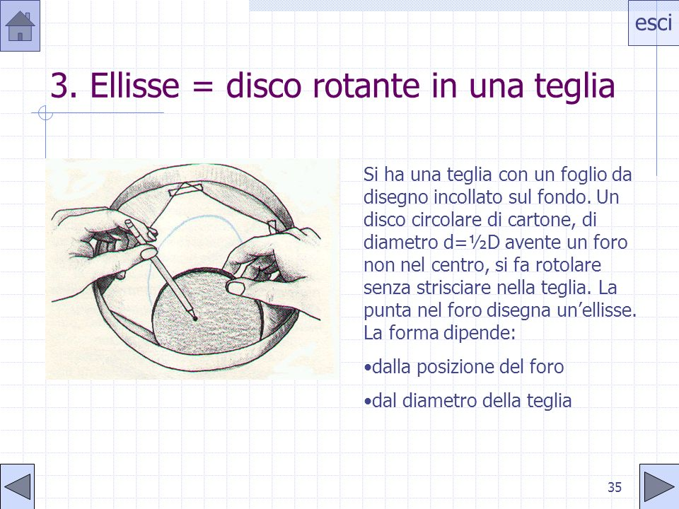 esci 34 2. Ellisse = deformazione di un cerchio Si avvolge un foglio di carta su una bottiglia e si traccia una circonferenza con un compasso. Distend