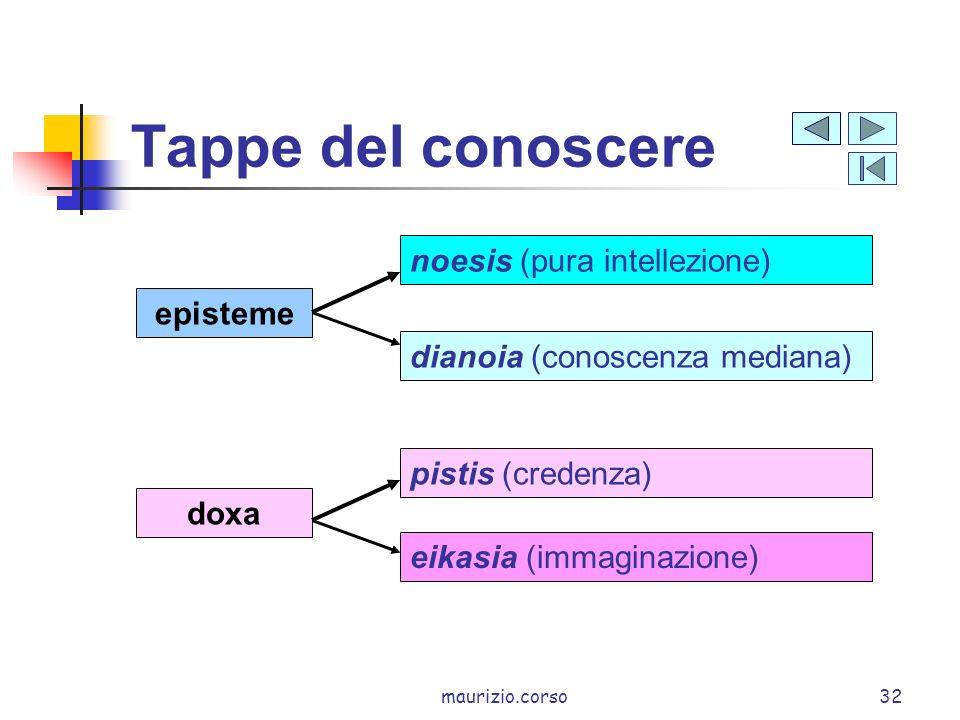 maurizio.corso32 Tappe del conoscere doxa episteme eikasia (immaginazione) pistis (credenza) dianoia (conoscenza mediana) noesis (pura intellezione)