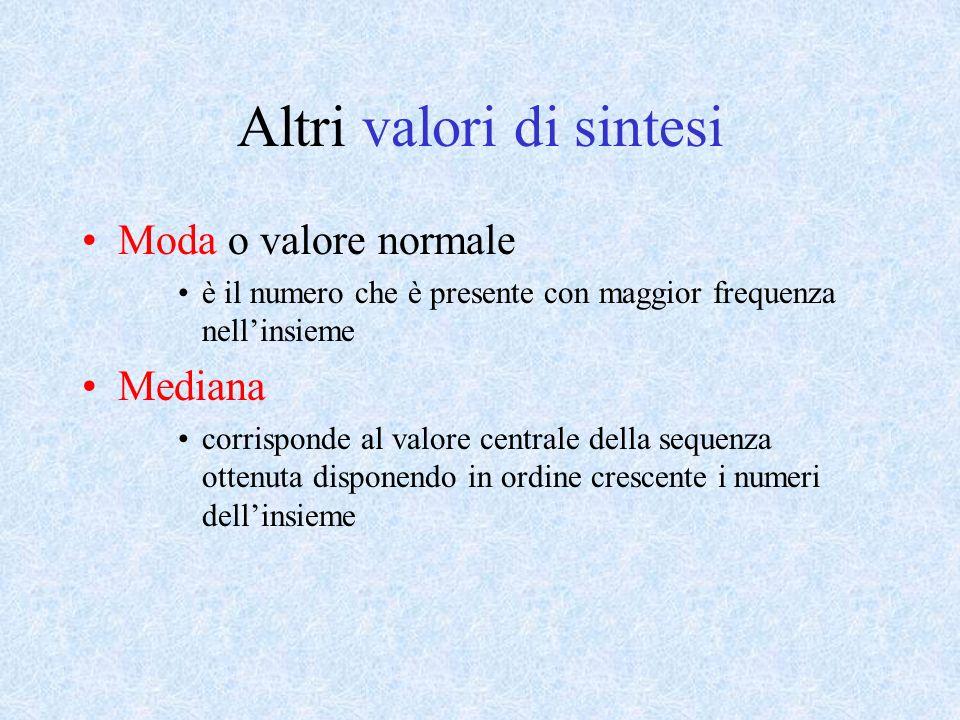 Altri valori di sintesi Moda o valore normale è il numero che è presente con maggior frequenza nellinsieme Mediana corrisponde al valore centrale della sequenza ottenuta disponendo in ordine crescente i numeri dellinsieme