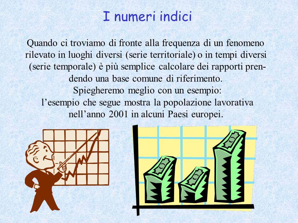 I numeri indici Quando ci troviamo di fronte alla frequenza di un fenomeno rilevato in luoghi diversi (serie territoriale) o in tempi diversi (serie temporale) è più semplice calcolare dei rapporti pren- dendo una base comune di riferimento.