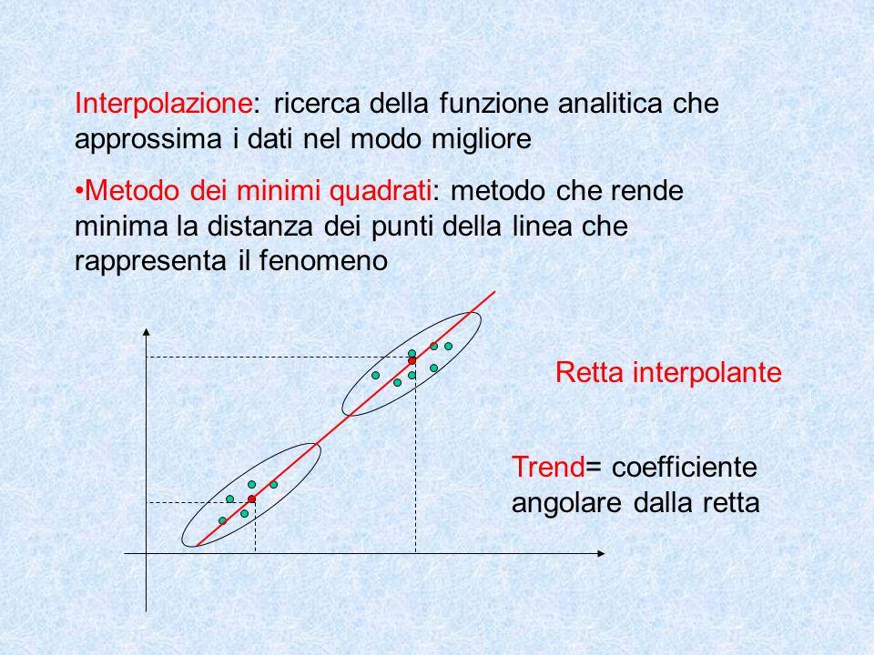 Interpolazione: ricerca della funzione analitica che approssima i dati nel modo migliore Metodo dei minimi quadrati: metodo che rende minima la distanza dei punti della linea che rappresenta il fenomeno Retta interpolante Trend= coefficiente angolare dalla retta