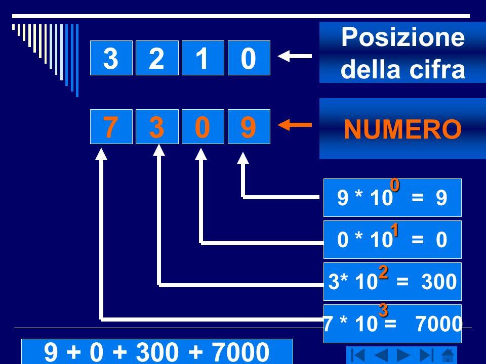 Autore:Marcella Lecca 3210 0379 Posizione della cifra NUMERO 9 * 10 = 9 0 * 10 = 0 3* 10 = 300 7 * 10 = 7000 0 1 2 3 9 + 0 + 300 + 7000