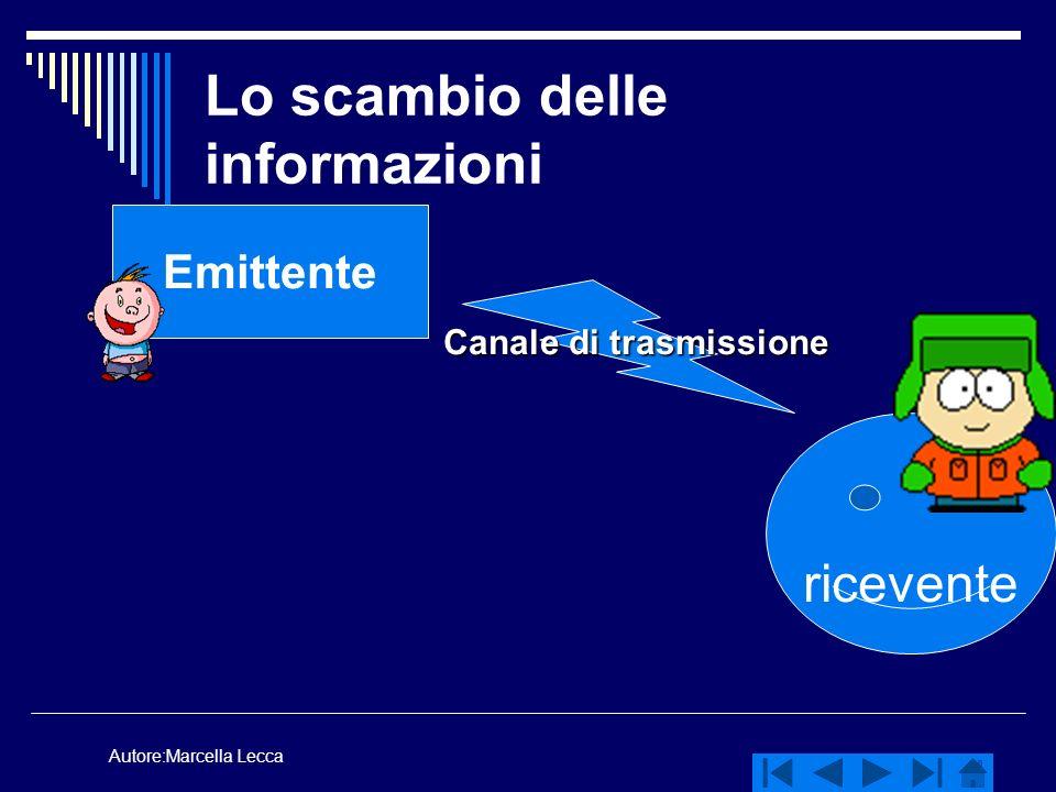 Autore:Marcella Lecca Lo scambio delle informazioni Emittente ricevente Canale di trasmissione