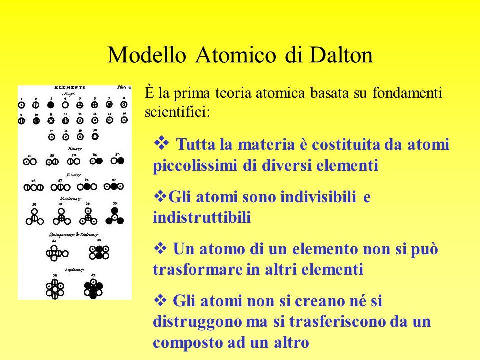 Modello Atomico di Dalton È la prima teoria atomica basata su fondamenti scientifici: Tutta la materia è costituita da atomi piccolissimi di diversi e