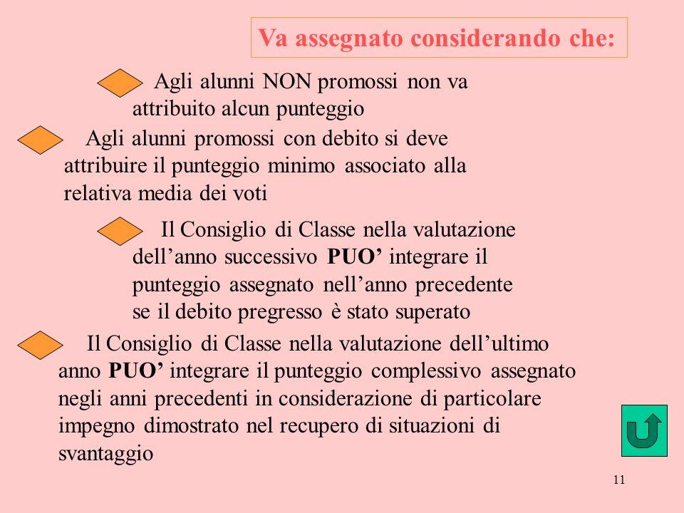 10 E attribuito dal consiglio di classe secondo quanto previsto dalla tabella A (D.P.R. 323 art. 11 comma 2) e deve: Credito Scolastico candidati inte