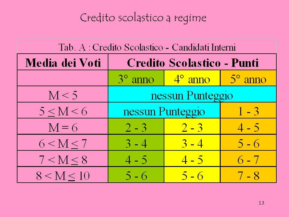 12 Compiti del Consiglio di Classe Per i Candidati Esterni Delibera i voti relativi alle discipline dellesame preliminare e li consegna alla Commissio