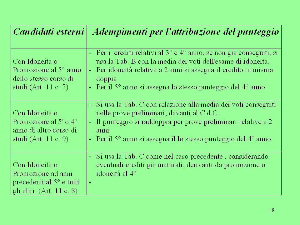 17 Credito Scolastico CANDIDATI ESTERNI Tab. B Tab. C