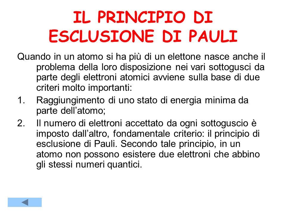 IL PRINCIPIO DI ESCLUSIONE DI PAULI Quando in un atomo si ha più di un elettone nasce anche il problema della loro disposizione nei vari sottogusci da parte degli elettroni atomici avviene sulla base di due criteri molto importanti: 1.Raggiungimento di uno stato di energia minima da parte dellatomo; 2.Il numero di elettroni accettato da ogni sottoguscio è imposto dallaltro, fondamentale criterio: il principio di esclusione di Pauli.