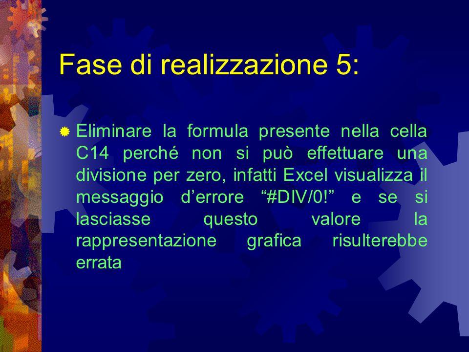 Fase di realizzazione 5: Eliminare la formula presente nella cella C14 perché non si può effettuare una divisione per zero, infatti Excel visualizza i