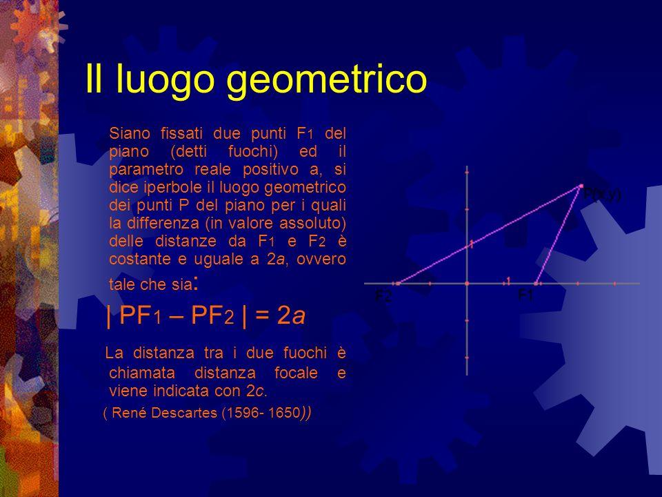 Simmetrie La retta passante per i due fuochi e la retta a questa perpendicolare nel punto medio di F 1 F 2 sono assi di simmetria per liperbole Il punto medio del segmento F 1 F 2 è centro di simmetria per liperbole.