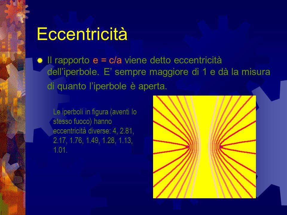 Eccentricità Il rapporto e = c/a viene detto eccentricità delliperbole. E sempre maggiore di 1 e dà la misura di quanto liperbole è aperta. Le iperbol