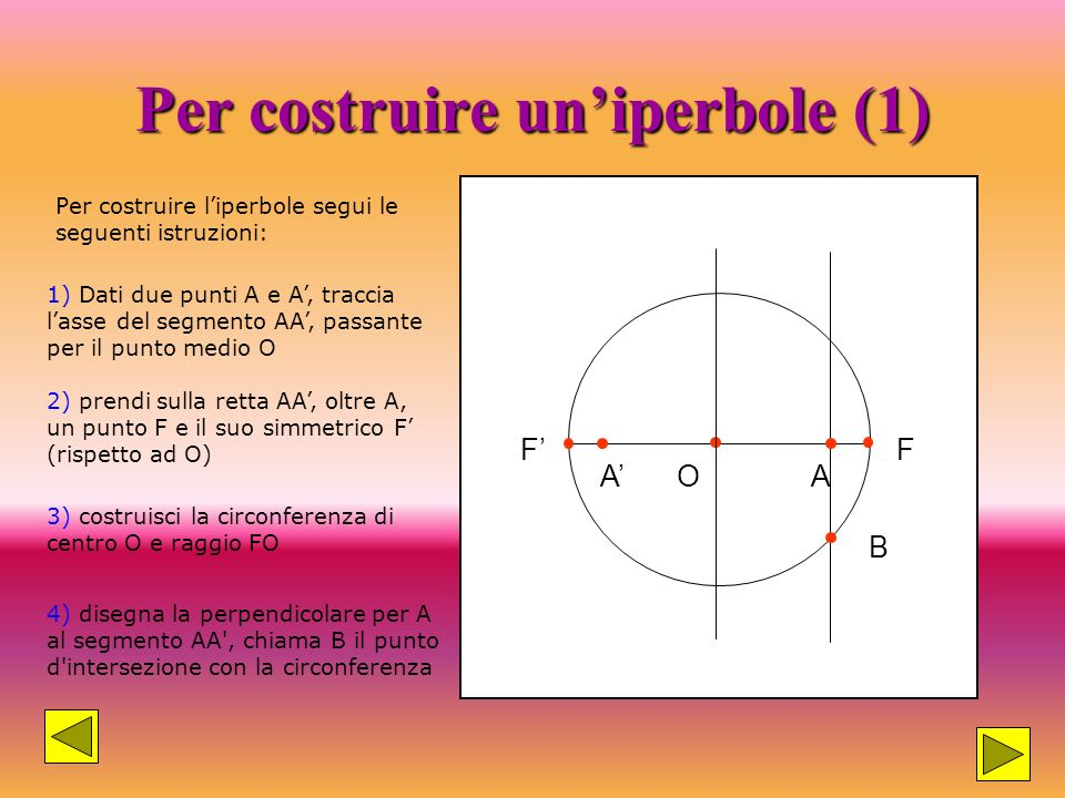 Definizione: Liperbole è il luogo geometrico di tutti e soli i punti del piano per i quali è costante la differenza delle distanze da due punti fissi,
