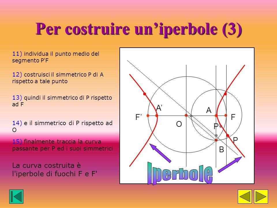 Per costruire uniperbole (2) 8) segna il punto di intersezione tra la retta FF' e la circonferenza A OA F F 7) disegna la circonferenza di centro A e