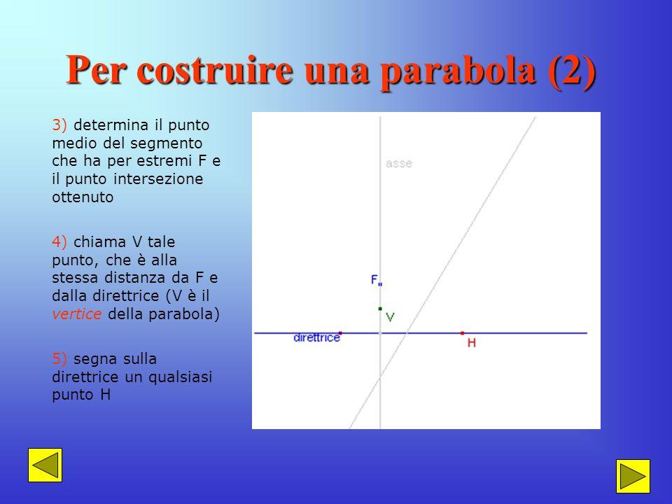 Per costruire una parabola (1) Per costruire una parabola segui le seguenti istruzioni: 1) disegna una retta, la direttrice, ed un punto ad essa ester