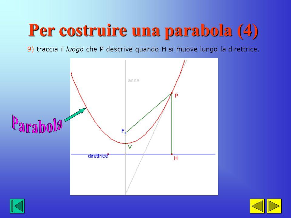 6) traccia la perpendicolare per H alla direttrice 7) costruisci l'asse del segmento HF 8) indica con P il punto di intersezione tra questo asse e la