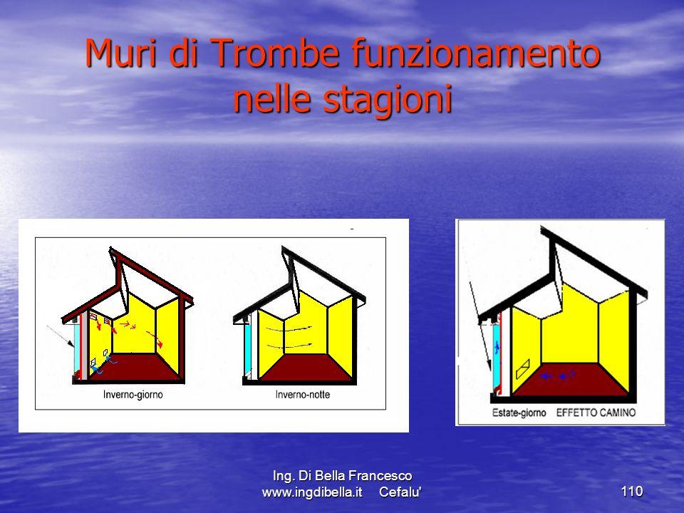 Ing. Di Bella Francesco www.ingdibella.it Cefalu'110 Muri di Trombe funzionamento nelle stagioni