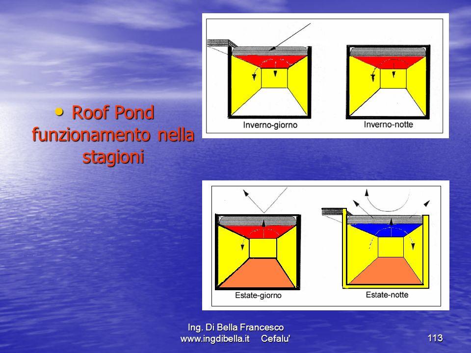 Ing. Di Bella Francesco www.ingdibella.it Cefalu'113 Roof Pond funzionamento nella stagioni Roof Pond funzionamento nella stagioni