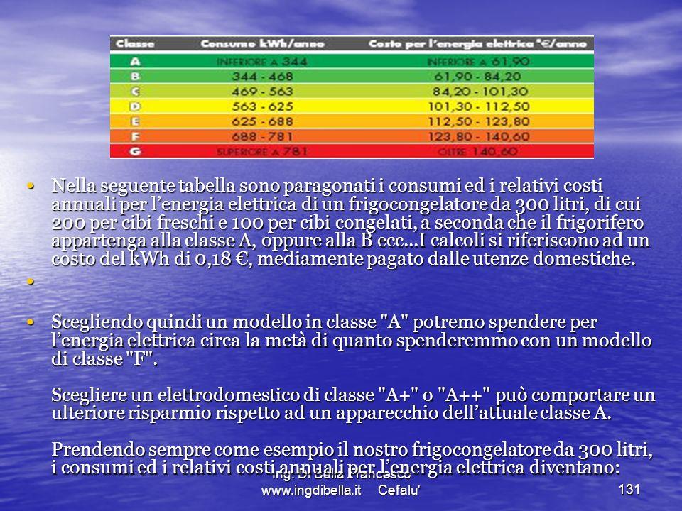 Ing. Di Bella Francesco www.ingdibella.it Cefalu'131 Nella seguente tabella sono paragonati i consumi ed i relativi costi annuali per lenergia elettri