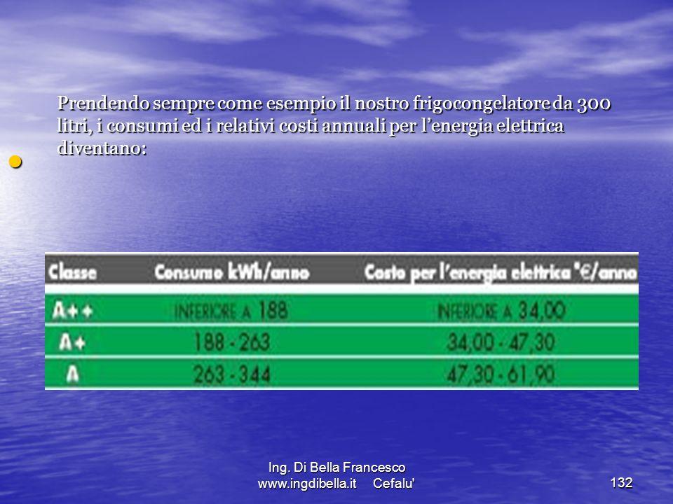 Ing. Di Bella Francesco www.ingdibella.it Cefalu'132 Prendendo sempre come esempio il nostro frigocongelatore da 300 litri, i consumi ed i relativi co