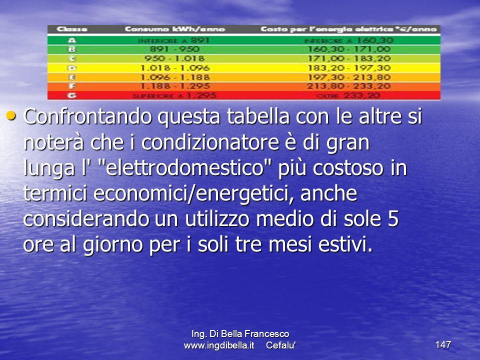Ing. Di Bella Francesco www.ingdibella.it Cefalu'147 Confrontando questa tabella con le altre si noterà che i condizionatore è di gran lunga l'