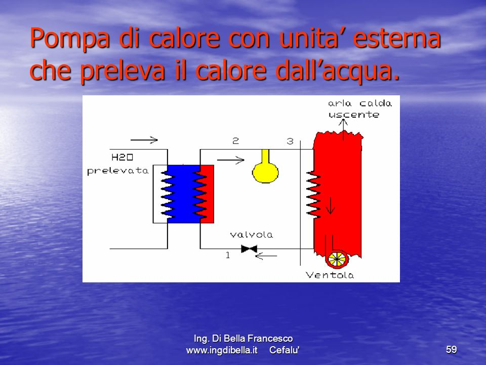 Ing. Di Bella Francesco www.ingdibella.it Cefalu'59 Pompa di calore con unita esterna che preleva il calore dallacqua.