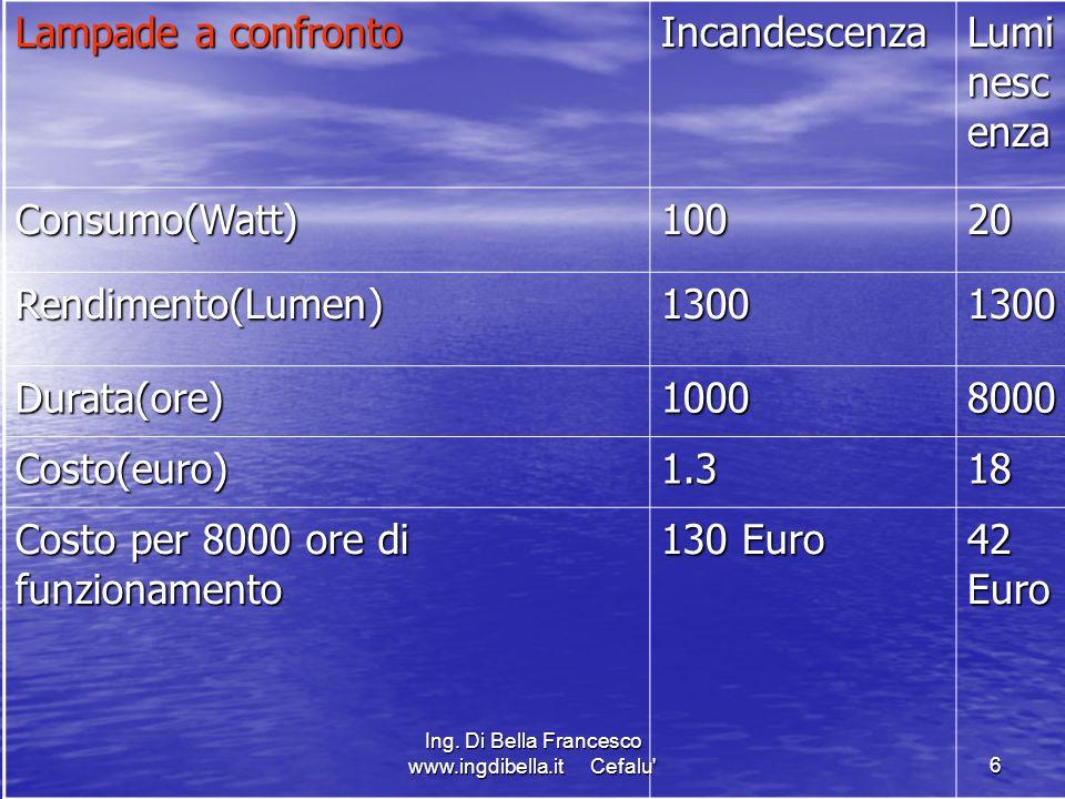 Ing. Di Bella Francesco www.ingdibella.it Cefalu'6 Lampade a confronto Incandescenza Lumi nesc enza Consumo(Watt)10020 Rendimento(Lumen)13001300 Durat