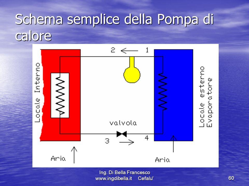 Ing. Di Bella Francesco www.ingdibella.it Cefalu'60 Schema semplice della Pompa di calore