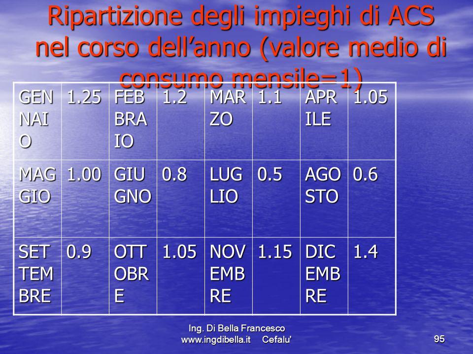 Ing. Di Bella Francesco www.ingdibella.it Cefalu'95 Ripartizione degli impieghi di ACS nel corso dellanno (valore medio di consumo mensile=1) GEN NAI