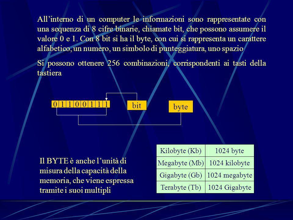 Allinterno di un computer le informazioni sono rappresentate con una sequenza di 8 cifre binarie, chiamate bit, che possono assumere il valore 0 e 1.