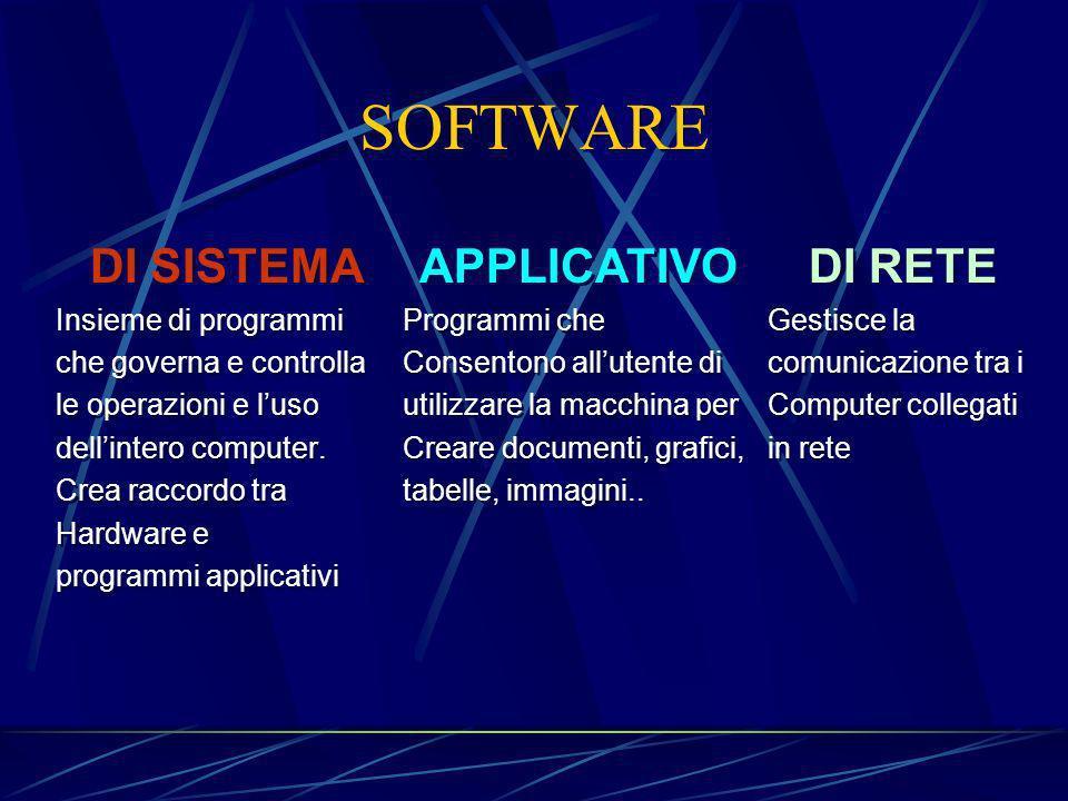 SOFTWARE DI SISTEMA Insieme di programmi che governa e controlla le operazioni e luso dellintero computer.