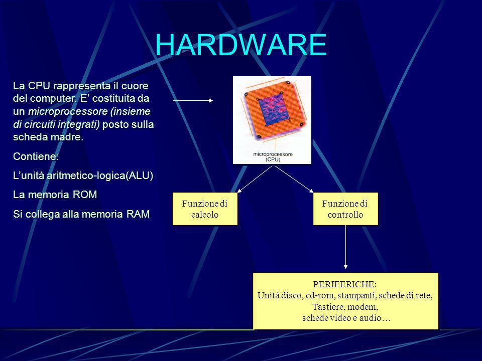 HARDWARE La CPU rappresenta il cuore del computer.