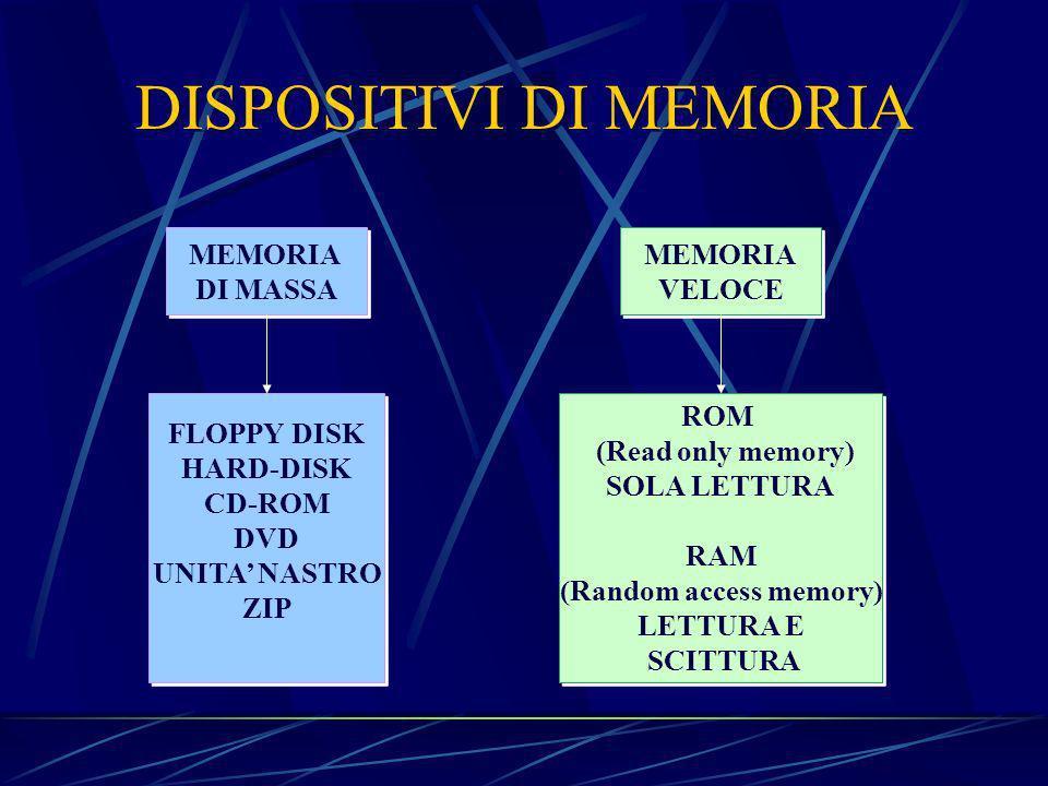 DISPOSITIVI DI MEMORIA MEMORIA DI MASSA MEMORIA DI MASSA FLOPPY DISK HARD-DISK CD-ROM DVD UNITA NASTRO ZIP FLOPPY DISK HARD-DISK CD-ROM DVD UNITA NASTRO ZIP MEMORIA VELOCE MEMORIA VELOCE ROM (Read only memory) SOLA LETTURA RAM (Random access memory) LETTURA E SCITTURA ROM (Read only memory) SOLA LETTURA RAM (Random access memory) LETTURA E SCITTURA