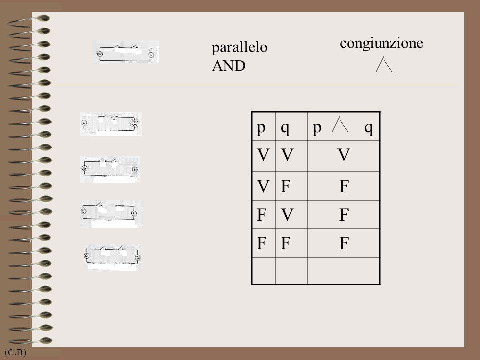 parallelo AND pqp q VVV VFF FVF FFF congiunzione (C.B)