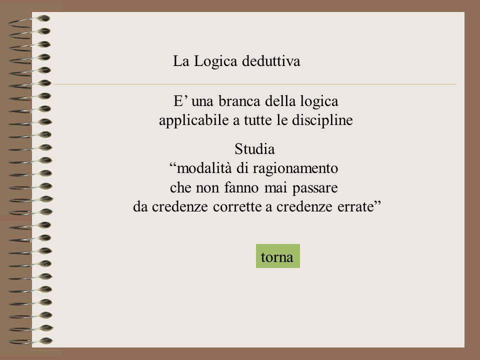 La Logica deduttiva E una branca della logica applicabile a tutte le discipline Studia modalità di ragionamento che non fanno mai passare da credenze