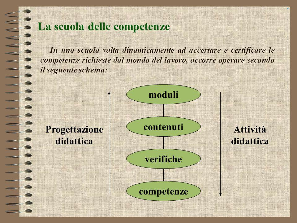PROGETTAZIONE MODULARE FINALIZZATA ALLACQUISIZIONE DI COMPETENZE I.P.I.A. E.Majorana – Messina Ing. Giuseppe Mangraviti