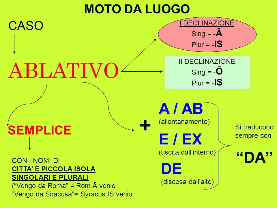 MOTO DA LUOGO CASO ABLATIVO I DECLINAZIONE Sing = - Ā Plur = - IS II DECLINAZIONE Sing = - Ō Plur = - IS SEMPLICE CON I NOMI DI CITTA E PICCOLA ISOLA SINGOLARI E PLURALI (Vengo da Roma = Rom.Ā venio Vengo da Siracusa= Syracus.IS venio + A / AB (allontanamento) E / EX (uscita dallinterno) DE (discesa dallalto) Si traducono sempre con DA