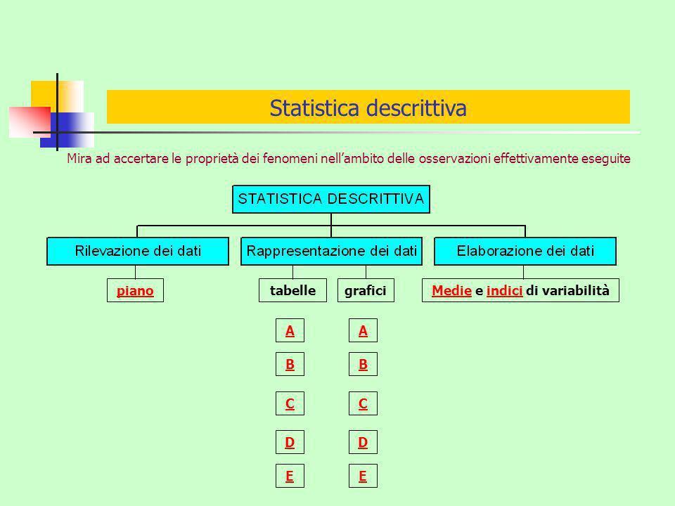 Statistica descrittiva Mira ad accertare le proprietà dei fenomeni nellambito delle osservazioni effettivamente eseguite C pianotabellegraficiMedieMedie e indici di variabilitàindici A D E B C A D E B