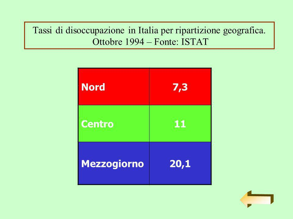 Tassi di disoccupazione in Italia per ripartizione geografica.