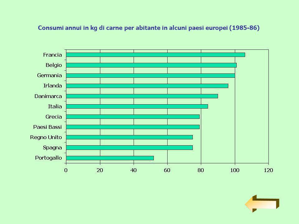Consumi annui in kg di carne per abitante in alcuni paesi europei (1985-86)