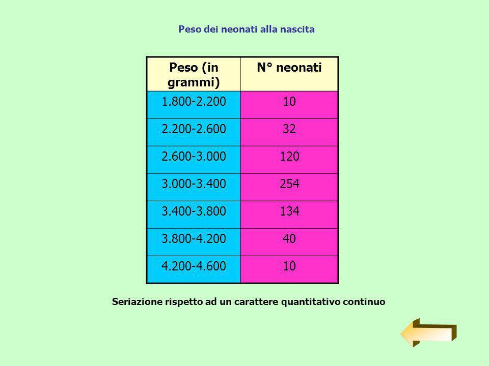 Peso (in grammi) N° neonati 1.800-2.20010 2.200-2.60032 2.600-3.000120 3.000-3.400254 3.400-3.800134 3.800-4.20040 4.200-4.60010 Seriazione rispetto ad un carattere quantitativo continuo Peso dei neonati alla nascita