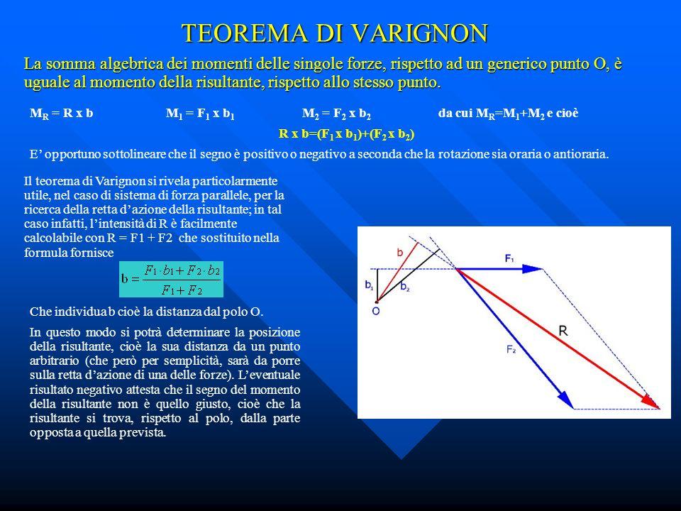 TEOREMA DI VARIGNON La somma algebrica dei momenti delle singole forze, rispetto ad un generico punto O, è uguale al momento della risultante, rispetto allo stesso punto.