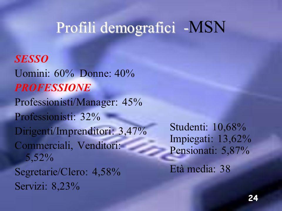 23 Profili demografici - Profili demografici - Yahoo! SESSO Uomini: 61% Donne: 39% ETÀ 0-12: 3% 13-17: 18% 18-20: 13% 21-24: 14% 25-29: 15% 30-34: 10%