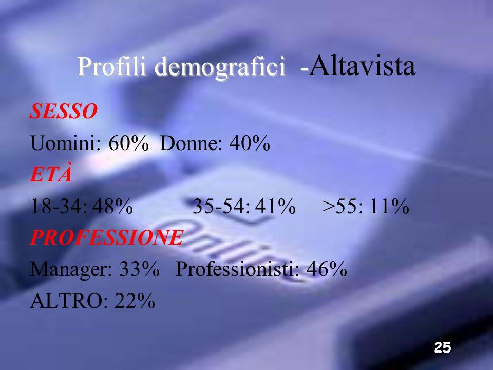 24 Profili demografici - Profili demografici - MSN SESSO Uomini: 60% Donne: 40% PROFESSIONE Professionisti/Manager: 45% Professionisti: 32% Dirigenti/
