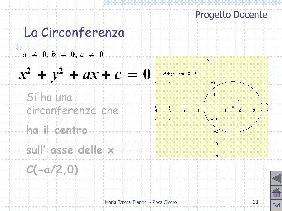 Progetto Docente Esci Maria Teresa Bianchi - Rosa Cicero 13 Si ha una circonferenza che ha il centro sull asse delle x C(-a/2,0) La Circonferenza