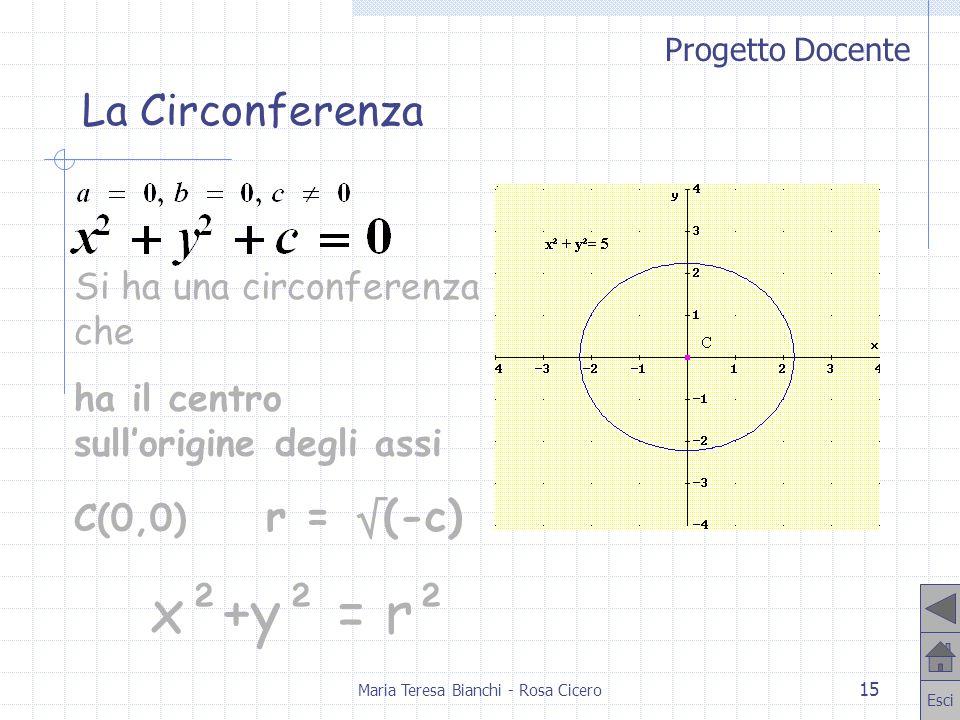 Progetto Docente Esci Maria Teresa Bianchi - Rosa Cicero 15 Si ha una circonferenza che ha il centro sullorigine degli assi C(0,0) r = (-c) x²+y² = r²